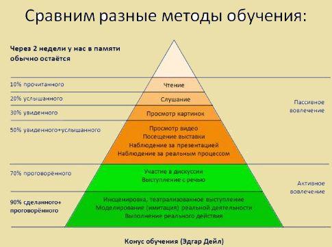 методы- запоминания- информации-1
