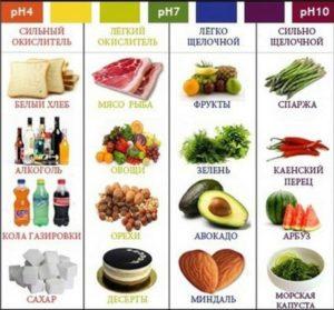 Какие продукты ощелачивают или окисляют организм-1