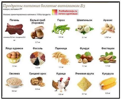 Витамины для улучшения памяти - витамин B3