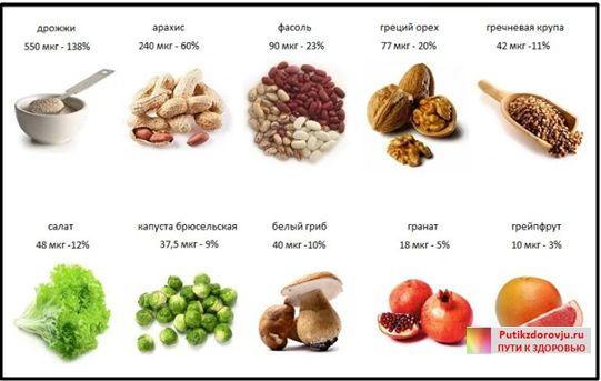 Витамины для улучшения памяти - витамин B9