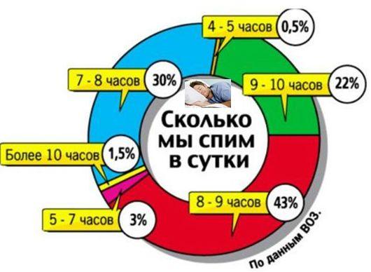 skolko-chasov-nuzhno-spat-vzroslomu-cheloveku-1