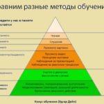 Методы запоминания информации- 7 методов