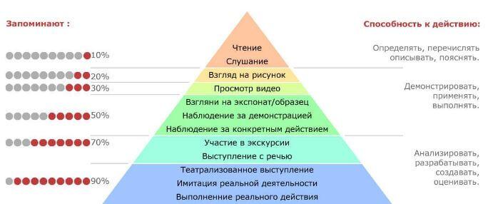 методы запоминания информации 1
