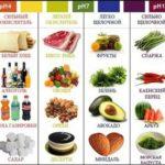Какие продукты ощелачивают или окисляют организм